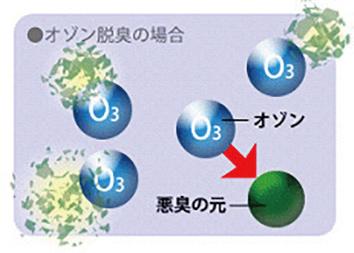 オゾン脱臭図