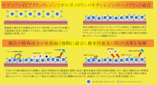 化学が証明の無機質無溶剤次世代コーティングシステム