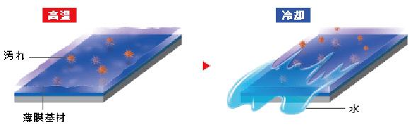 従来のコーティング剤く樹脂系被膜>画像